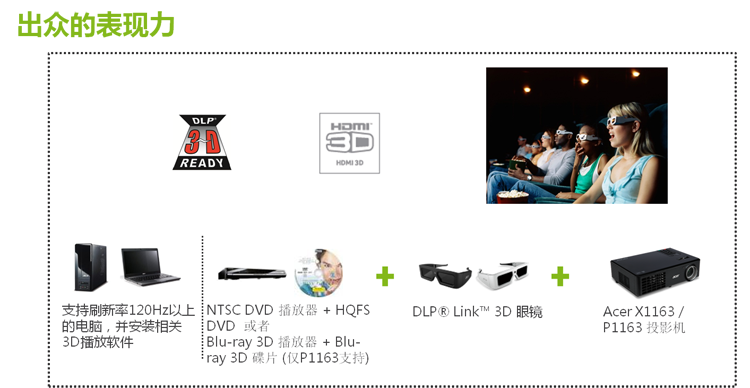 Acer (acer) P1163 3D Projector
