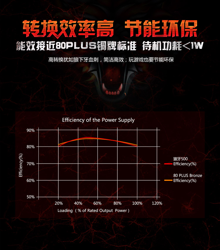 AirAsia Huntkey rated 500W Wolf Teeth 500 computer power supply (back  wiring/Active pfc/mute fan/wide voltage